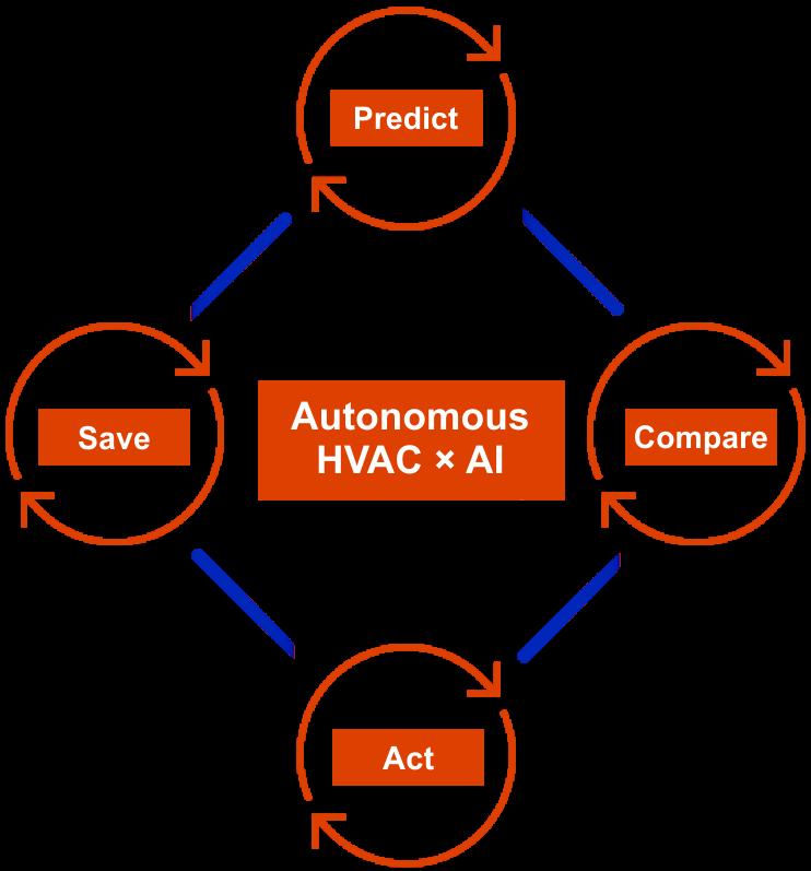 MERB-HVAC-AI-predict-comapre-act-save-AI